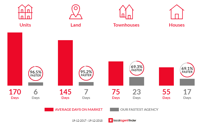 Average time to sell property in Hamlyn Terrace, NSW 2259