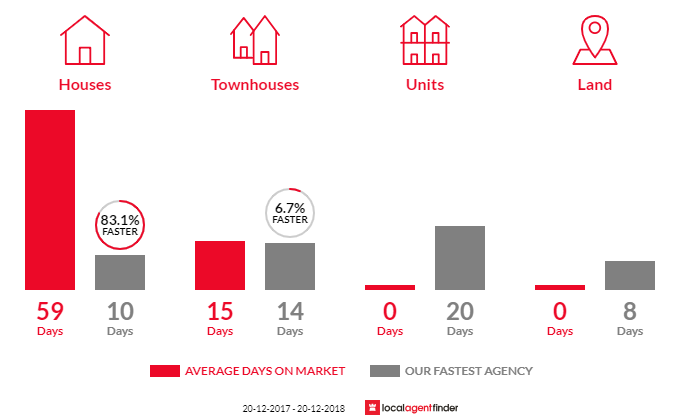 Average time to sell property in Hammondville, NSW 2170