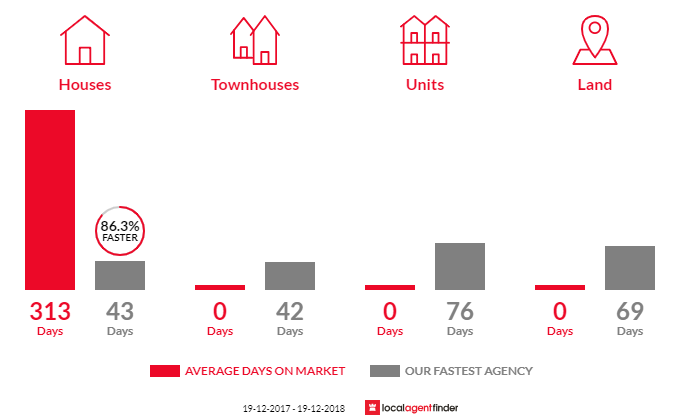 Average time to sell property in Hampton, NSW 2790