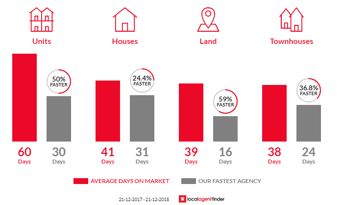 Average time to sell property in Hampton, VIC 3188