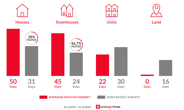 Average time to sell property in Hampton East, VIC 3188