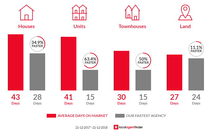 Average time to sell property in Hampton Park, VIC 3976