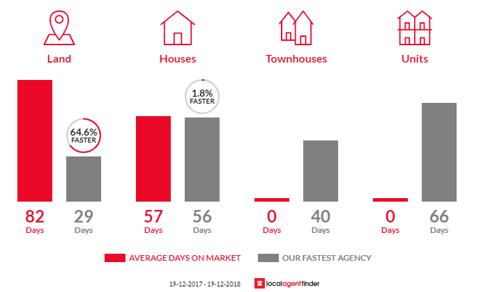 Average time to sell property in Hannam Vale, NSW 2443