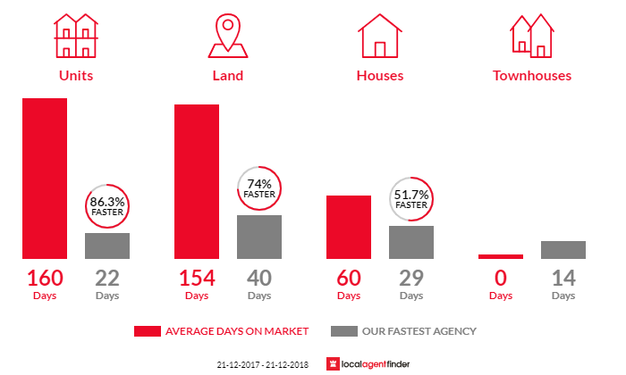 Average time to sell property in Happy Valley, SA 5159