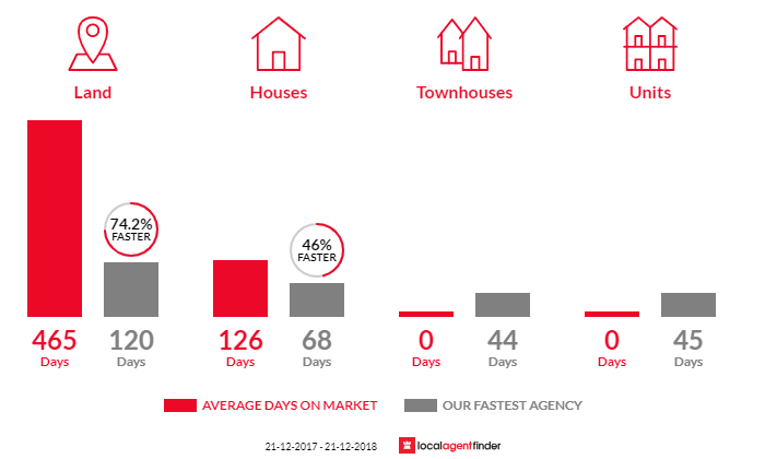 Average time to sell property in Harcourt, VIC 3453