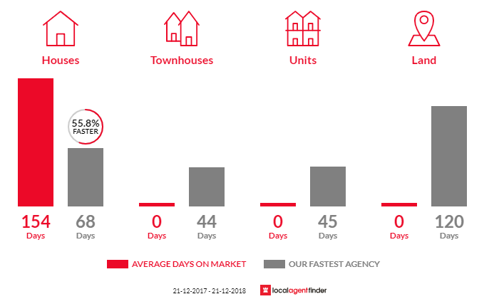 Average time to sell property in Harcourt North, VIC 3453