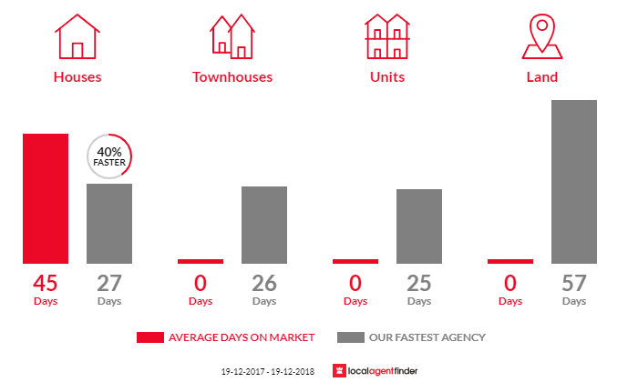 Average time to sell property in Hardys Bay, NSW 2257