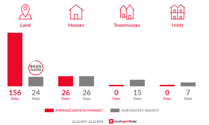 Average time to sell property in Harkaway, VIC 3806