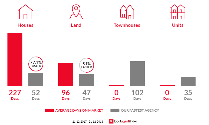 Average time to sell property in Harmers Haven, VIC 3995