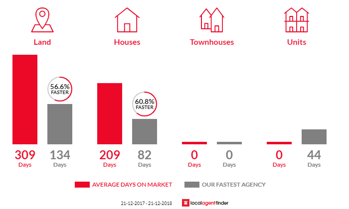 Average time to sell property in Harrietville, VIC 3741
