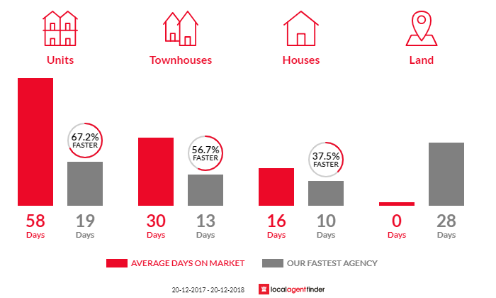 Average time to sell property in Harris Park, NSW 2150