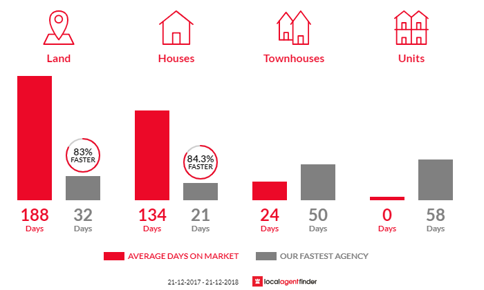 Average time to sell property in Harrisdale, WA 6112