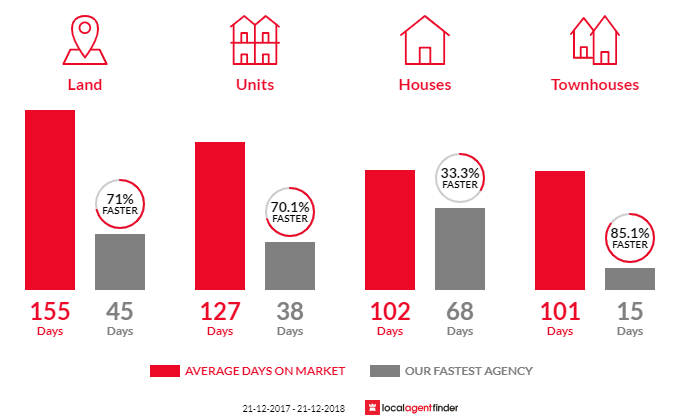 Average time to sell property in Harristown, QLD 4350