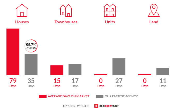 Average time to sell property in Hassall Grove, NSW 2761