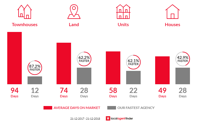 Average time to sell property in Hastings, VIC 3915