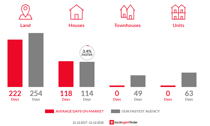 Average time to sell property in Haven, VIC 3401