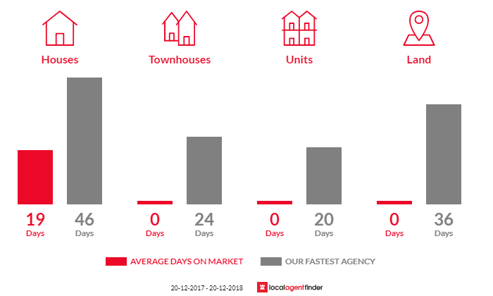 Average time to sell property in Hawkesbury Heights, NSW 2777