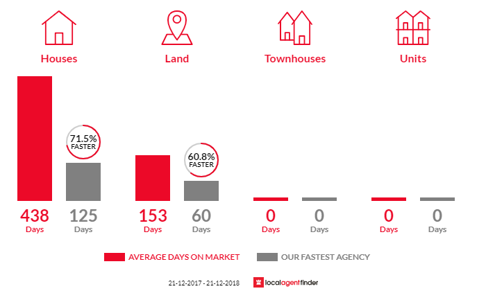 Average time to sell property in Hawkesdale, VIC 3287