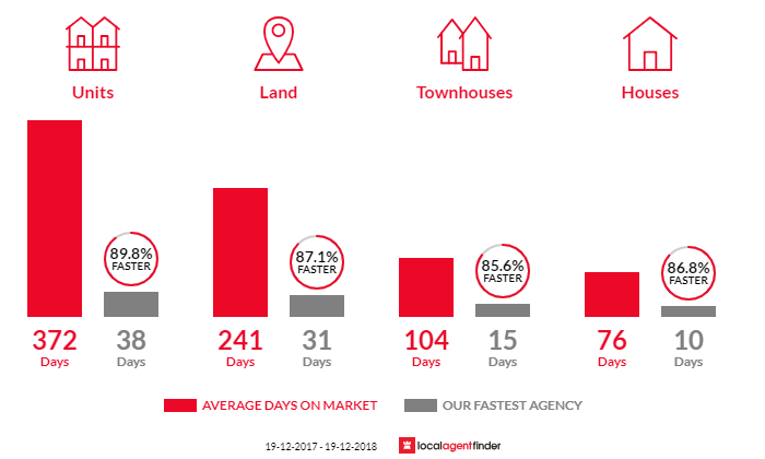 Average time to sell property in Hawks Nest, NSW 2324