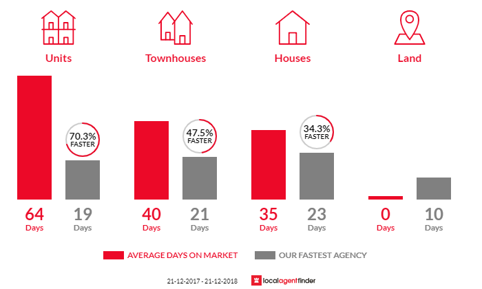 Average time to sell property in Hawthorn, VIC 3122