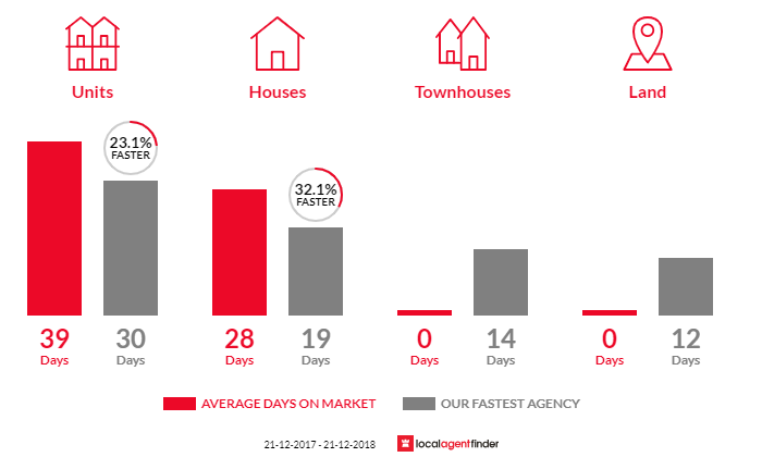 Average time to sell property in Hawthorn, SA 5062