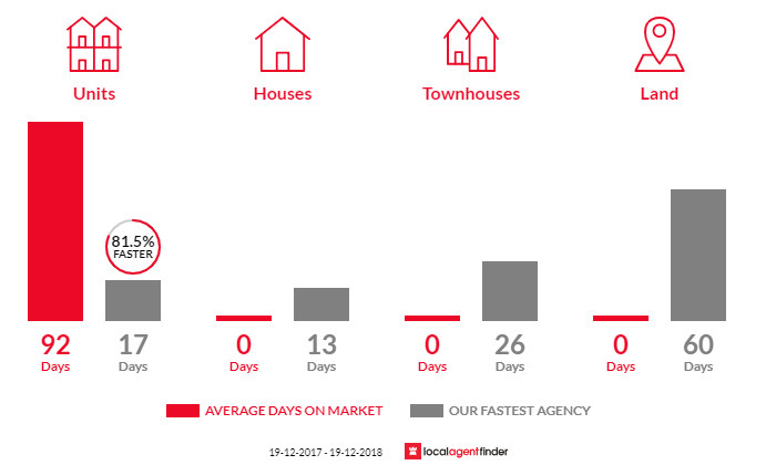 Average time to sell property in Haymarket, NSW 2000