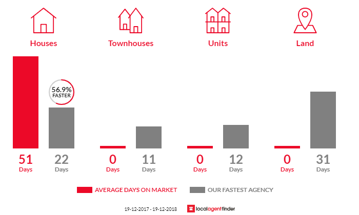 Average time to sell property in Haywards Bay, NSW 2530