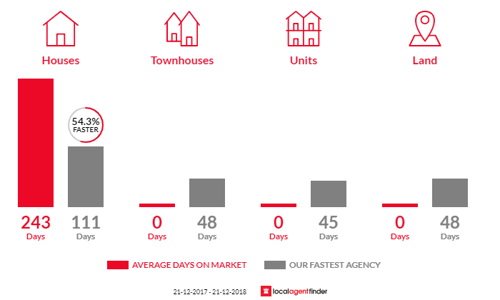 Average time to sell property in Hazelwood North, VIC 3840