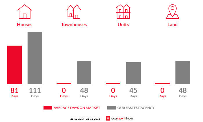 Average time to sell property in Hazelwood South, VIC 3840