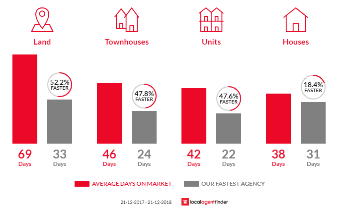 Average time to sell property in Healesville, VIC 3777