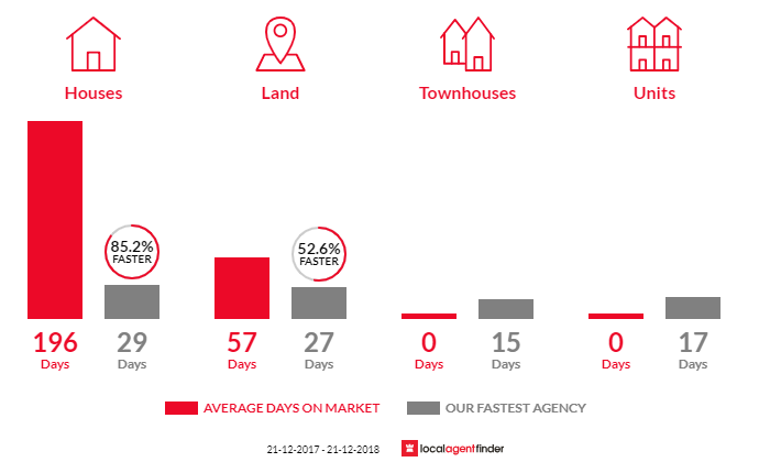 Average time to sell property in Heath Hill, VIC 3981