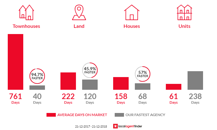 Average time to sell property in Heathcote, VIC 3523