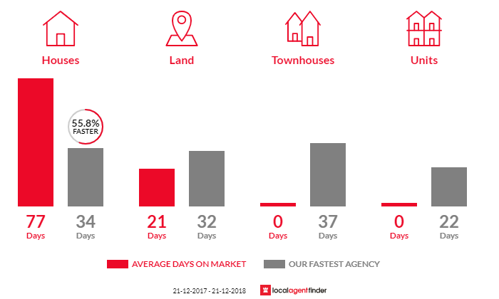 Average time to sell property in Heathcote Junction, VIC 3758