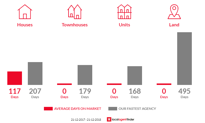 Average time to sell property in Heathmere, VIC 3305