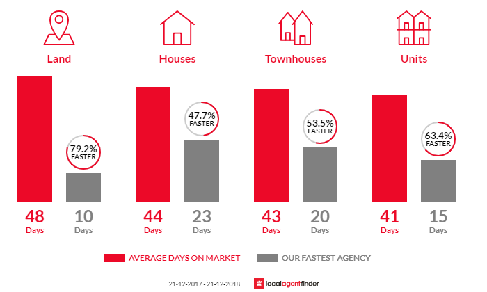 Average time to sell property in Heathmont, VIC 3135