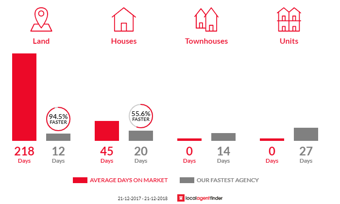 Average time to sell property in Heathpool, SA 5068