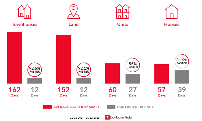 Average time to sell property in Hectorville, SA 5073