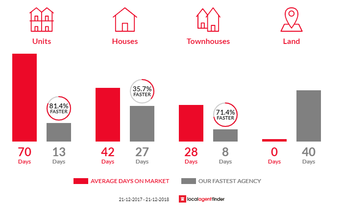 Average time to sell property in Heidelberg, VIC 3084