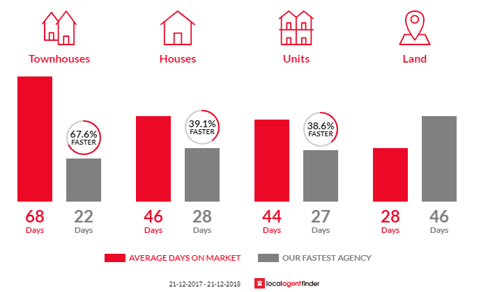 Average time to sell property in Heidelberg Heights, VIC 3081