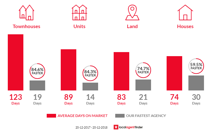 Average time to sell property in Helensvale, QLD 4212