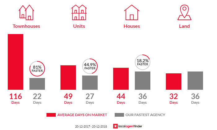 Average time to sell property in Hemmant, QLD 4174