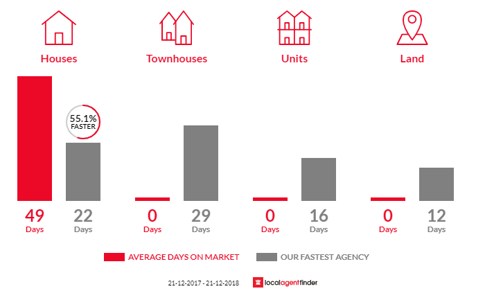 Average time to sell property in Hendon, SA 5014