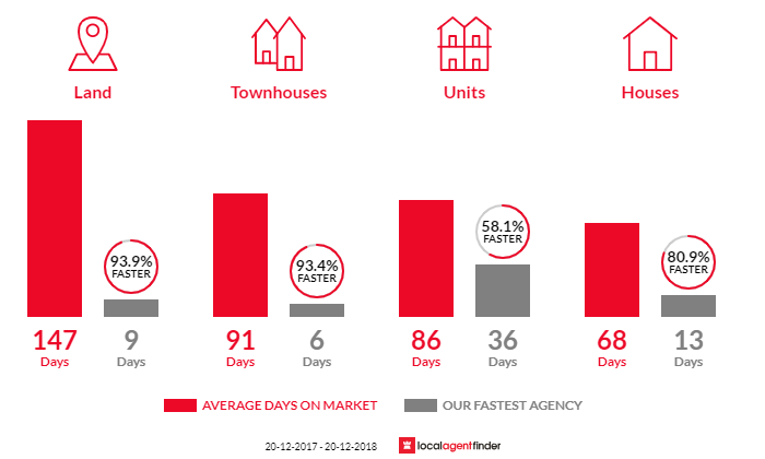 Average time to sell property in Hendra, QLD 4011