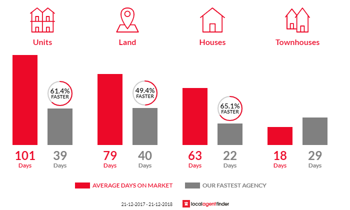 Average time to sell property in Henley Beach South, SA 5022