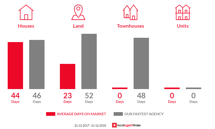 Average time to sell property in Hepburn, VIC 3461