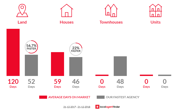 Average time to sell property in Hepburn Springs, VIC 3461