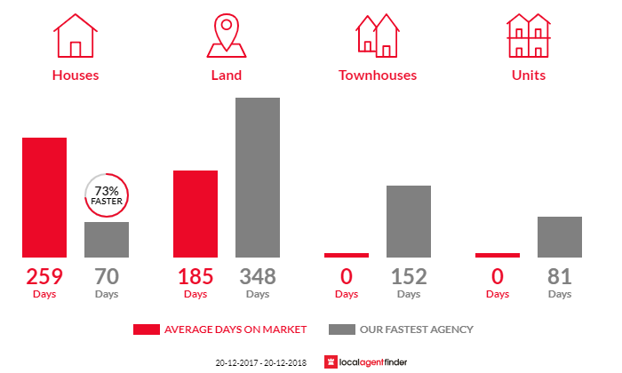 Average time to sell property in Herbert, NT 0836