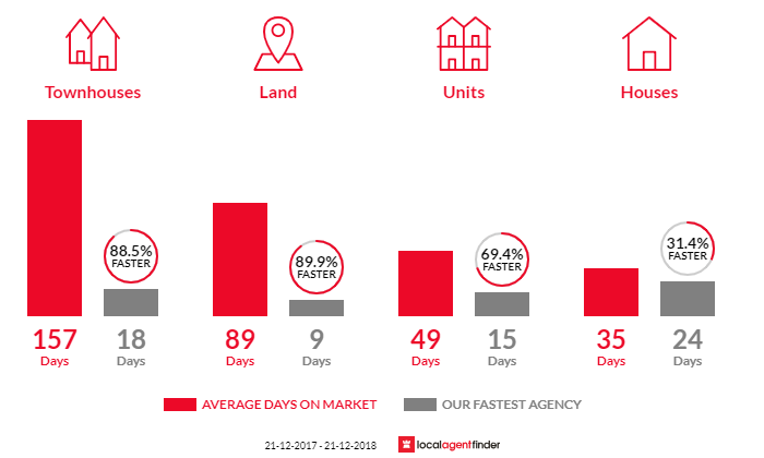 Average time to sell property in Herne Hill, VIC 3218