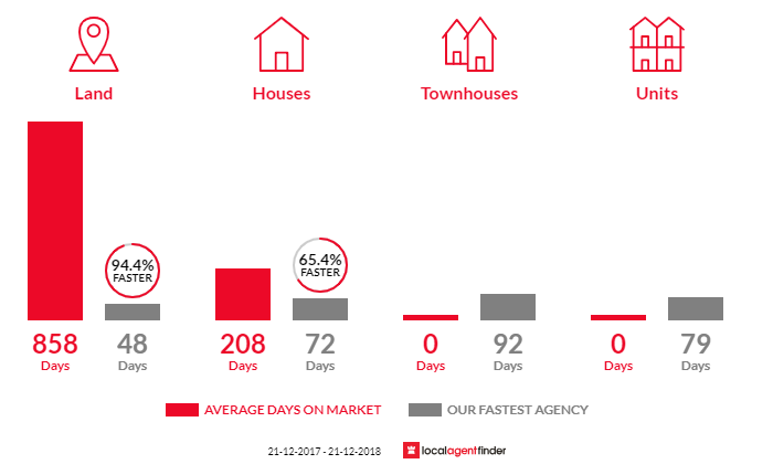 Average time to sell property in Hernes Oak, VIC 3825
