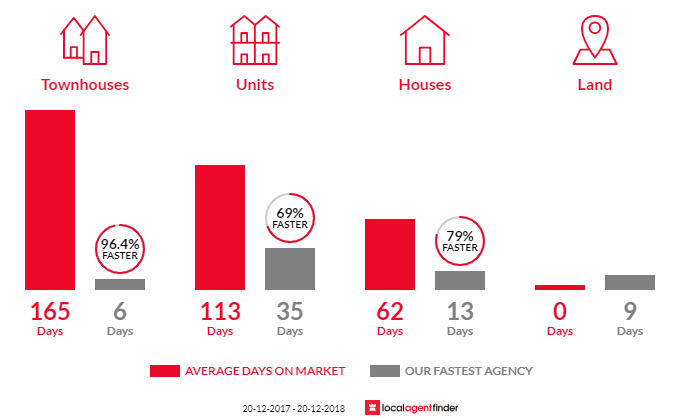 Average time to sell property in Herston, QLD 4006